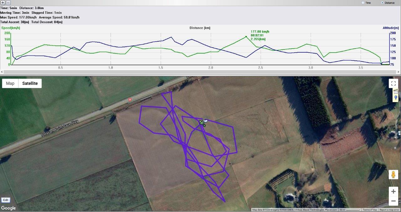 GPS Track Sportster 2 Feb 2020